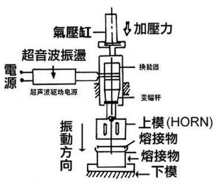 超声波焊接机原理