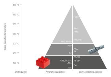 对于超声波焊接哪些是可焊塑料?